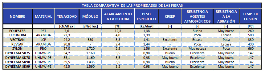 Tabla comparativa materiales cabos náuticos